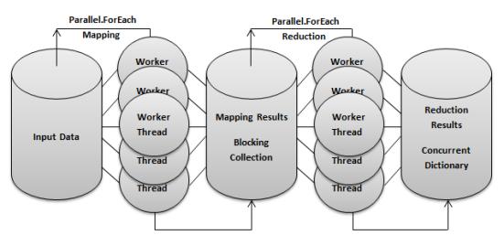 MapReduce In C#