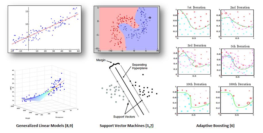 Machine Learning Model Graphs