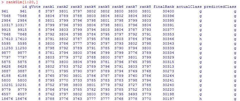 Blended Rank Output