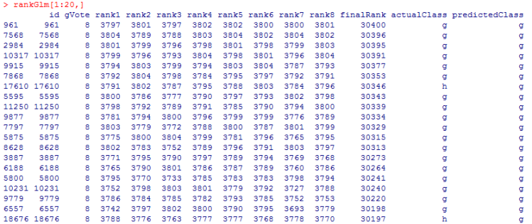 Blended Rank Output