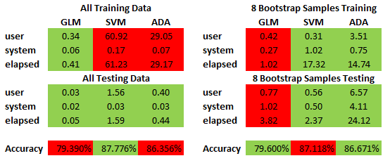 Bootstrapping vs. Training All Results