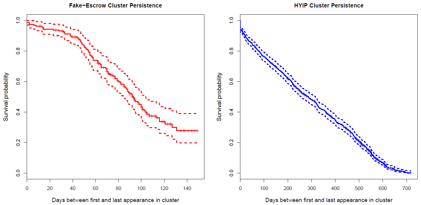 Fig. 5: Survival probability of fake-escrow clusters (left) and HYIP clusters (right).
