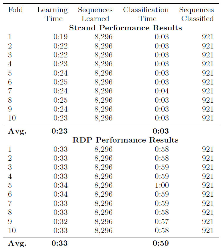 Table 1: 10-fold cross-validation performance comparison between Strand and RDP.