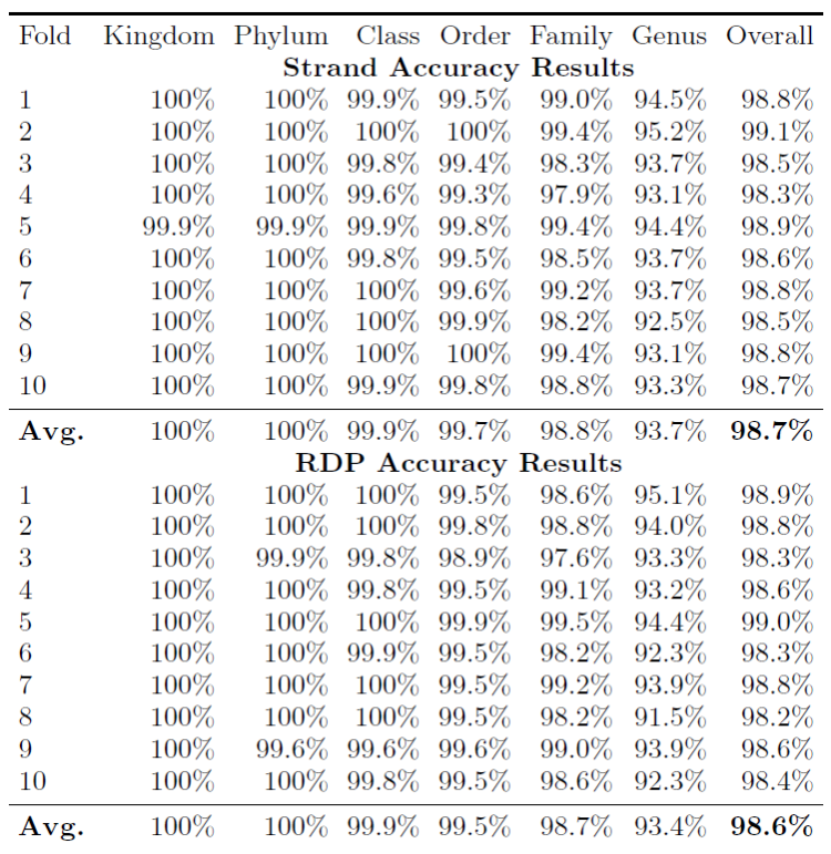 Table 2: 10-fold cross-validation accuracy comparison between Strand and RDP.