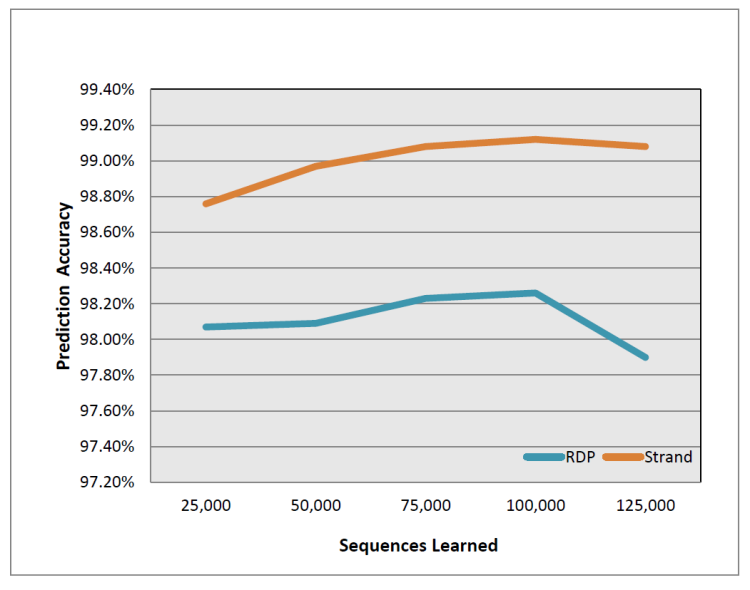 Figure 4: Strand and RDP accuracy on Greengenes data.