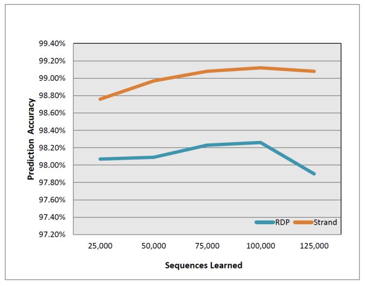 Figure 4: Strand and RDP accuracy on Greengenes data.