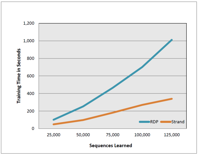 Figure 5: Strand and RDP running time on Greengenes data.