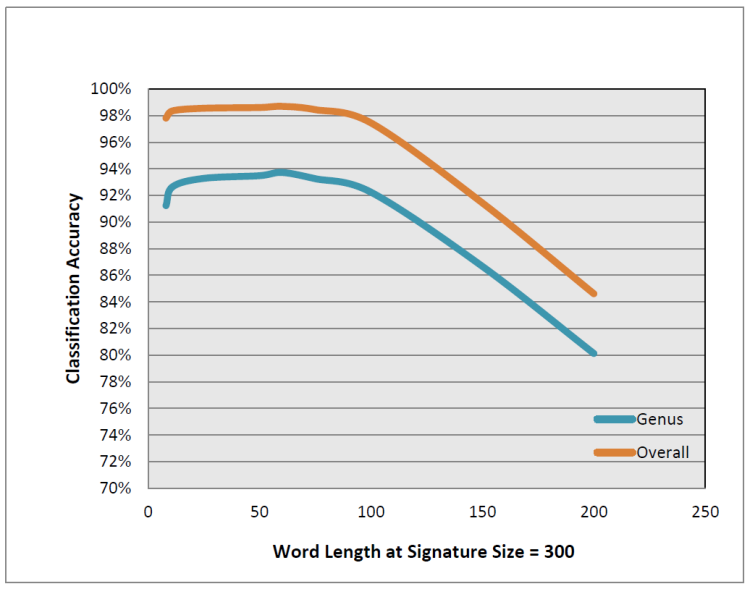 Figure 2: Strand word size accuracy on RDP 16S rRNA.