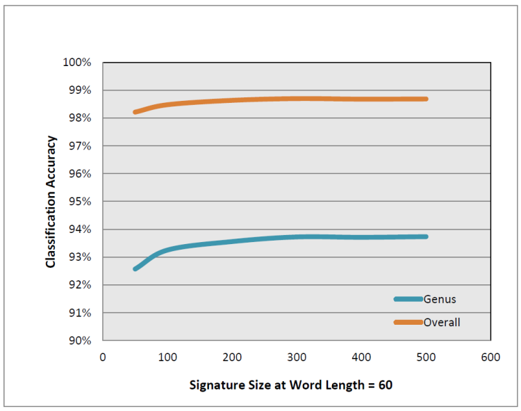 Figure 3: Strand signature length accuracy on RDP 16S rRNA.